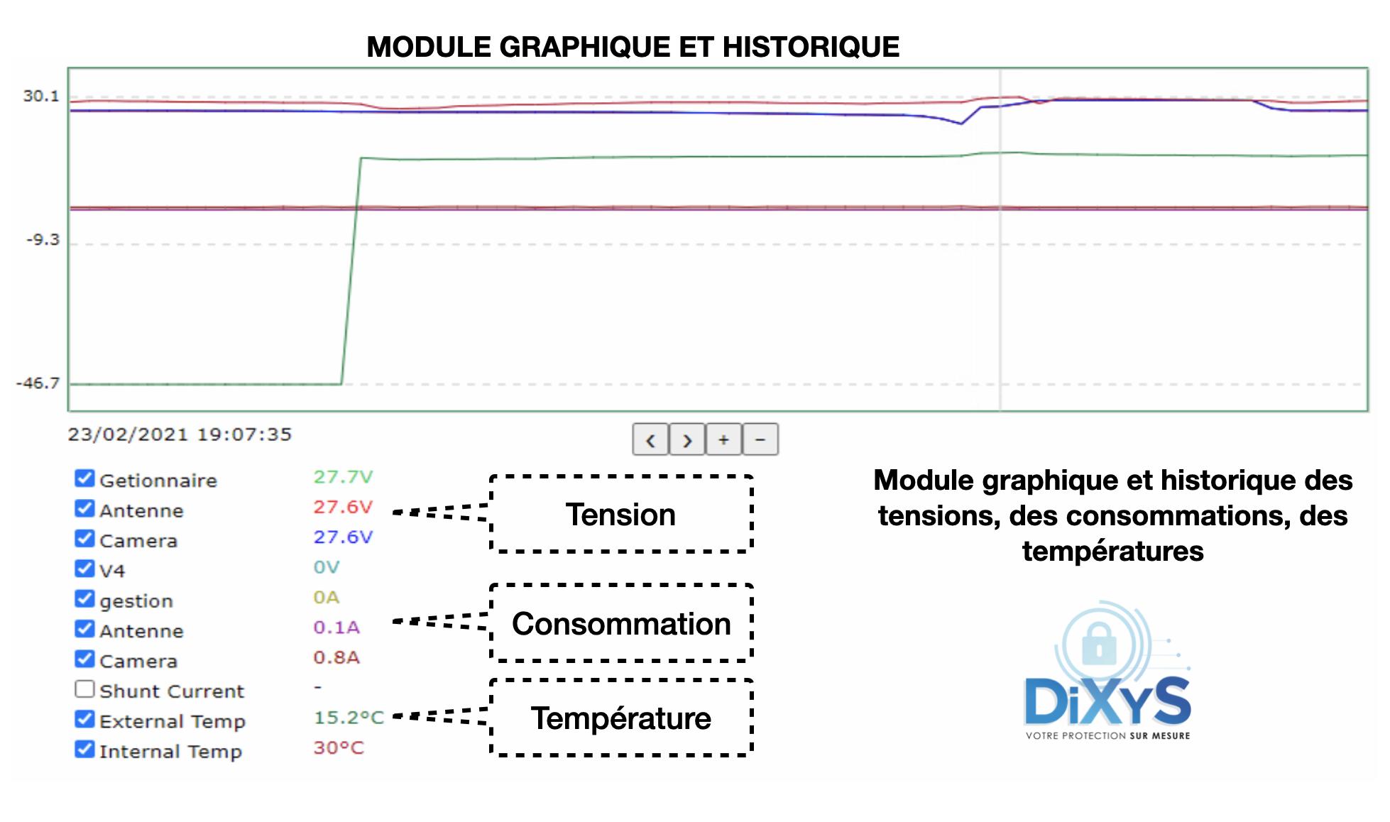 Module_graphique_et_historique